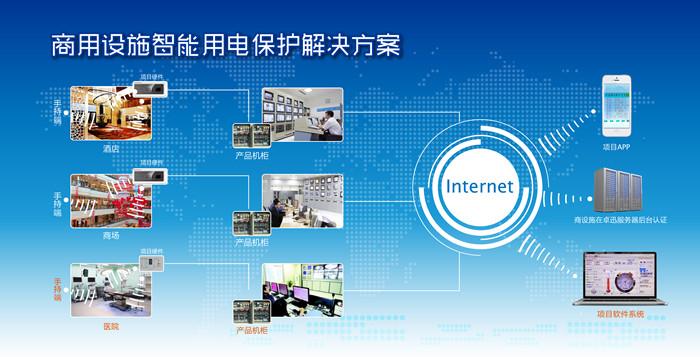 生态链伙伴-合作发展-青岛卓迅电子科技有限公司